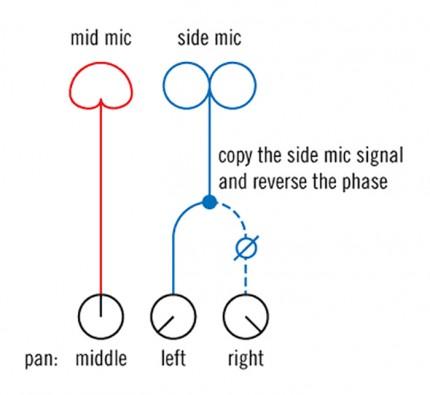 Läs hela inlägget: Inspelningsteknik: MS eller mid-side